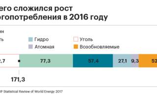 Экономика переработки: мировое потребление нефти и газа