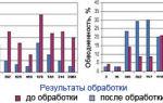 Интенсификация нефтедобычи:методики обработки нефтяных скважин