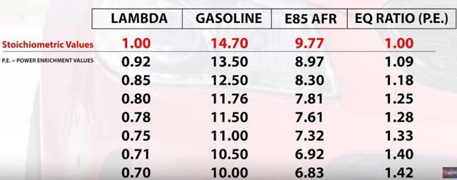 Бензин Е85