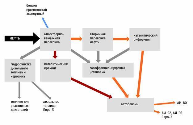 Нефть и важнейшие нефтепродукты: их состав, области применения, виды нефти
