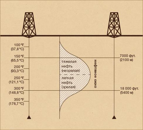 Теории происхождения нефти: где и как образуется