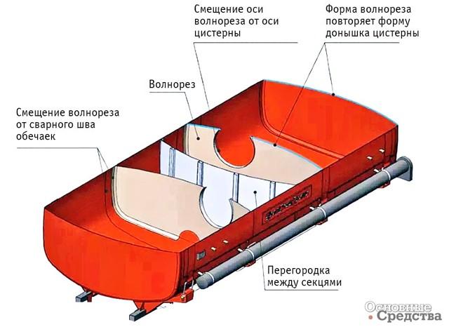 Цистерны для тёмных и светлых нефтепродуктов: устройство, очистка