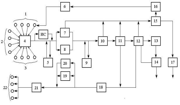 Автоматизация нефтяных скважин и процессов переработки нефти