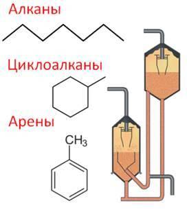 Переработка нефти и нефтепродуктов: способы переработки нефти, продукты переработки нефти и газа