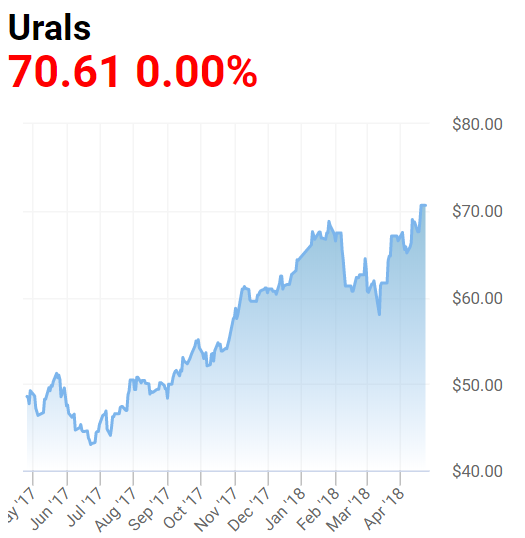 Почему дорожает нефть: стоимость растёт, с чем это связано?