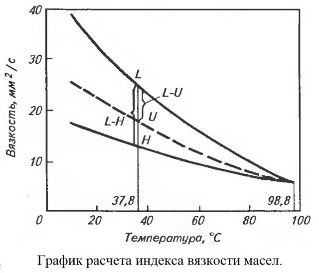 Вязкость нефти и нефтепродуктов: методы и средства определения