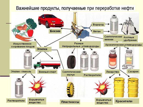 Капитальный ремонт нефтяных и газовых скважин