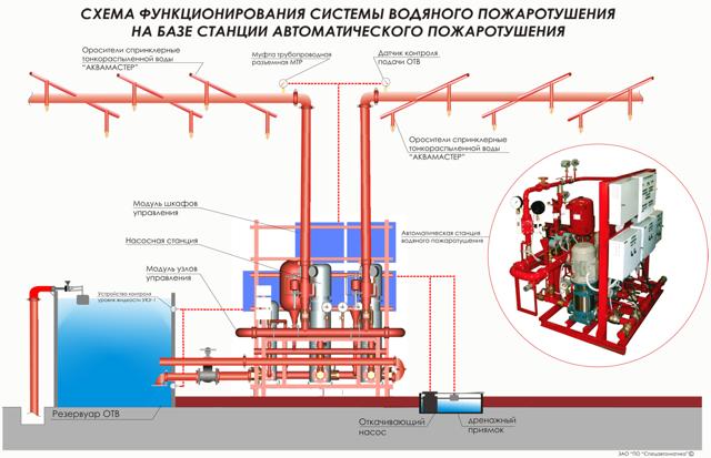 Тушение нефти и нефтепродуктов: правила пожаротушения