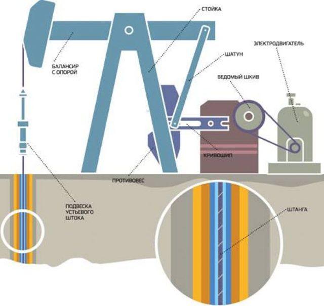 Насосы для перекачки нефти и нефтепродуктов: виды, достоинства
