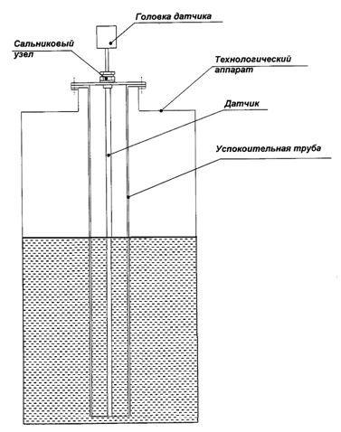 Какие бывают и как работют уровнемеры нефтепродуктов