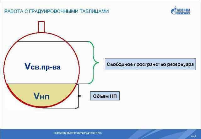Учёт нефтепродуктов на АЗС: приборы, счётчики учёта, порядок учёта