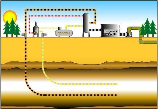 Оборудование для добычи нефти: установки, виды аппаратов