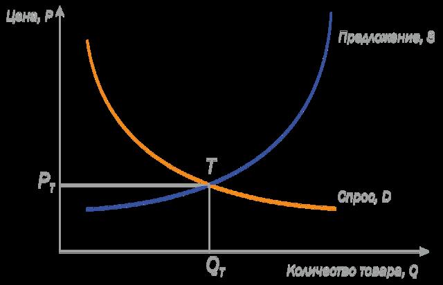 Нефть марки brent: индекс, прогноз, особенности нефтяной промышленности