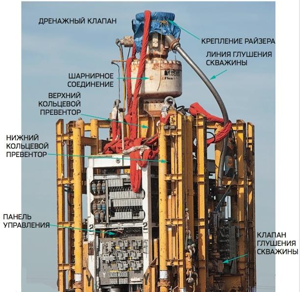 Сколько стоит нефтяная скважина:как добывают нефть буровым путём
