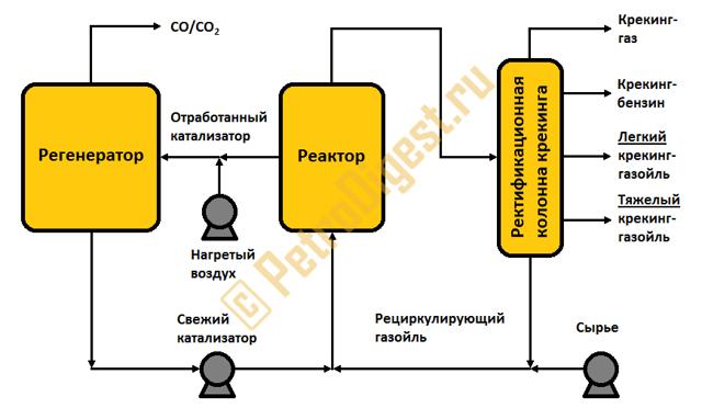 Как осуществляется крекинг нефти и нефтепродуктов: переработка