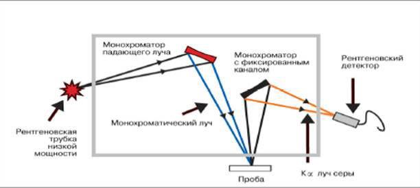 Определение содержания серы в нефтепродуктах и в нефти