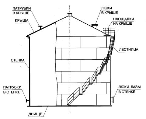 Стальной горизонтальный резервуар РГС 200 м3