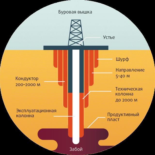 Устройство нефтяной скважины: виды, добыча нефти бурением