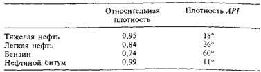 Температура кипения нефти: характеристики нефтяных параметров