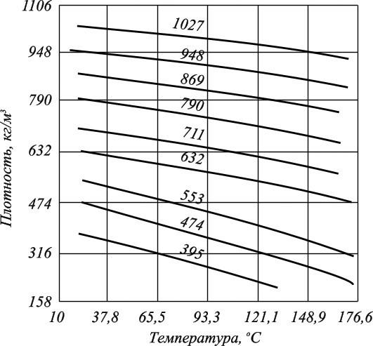 Вязкость нефти и нефтепродуктов: расчёт нефтяной характеристики