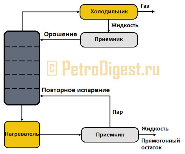 Первичная обработка нефти: атмосферная перегонка нефти, процесс переработки и перегонки нефти, дистилляция