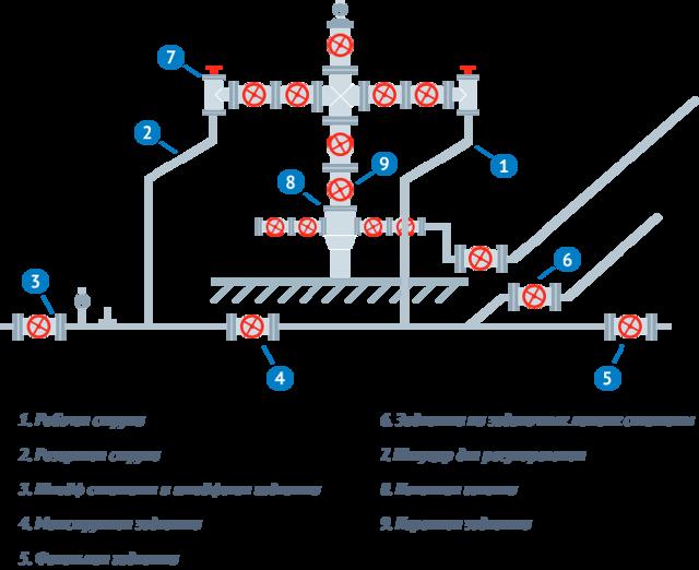 Эксплуатация нефтяных и газовых скважин:эксплуатационное бурение